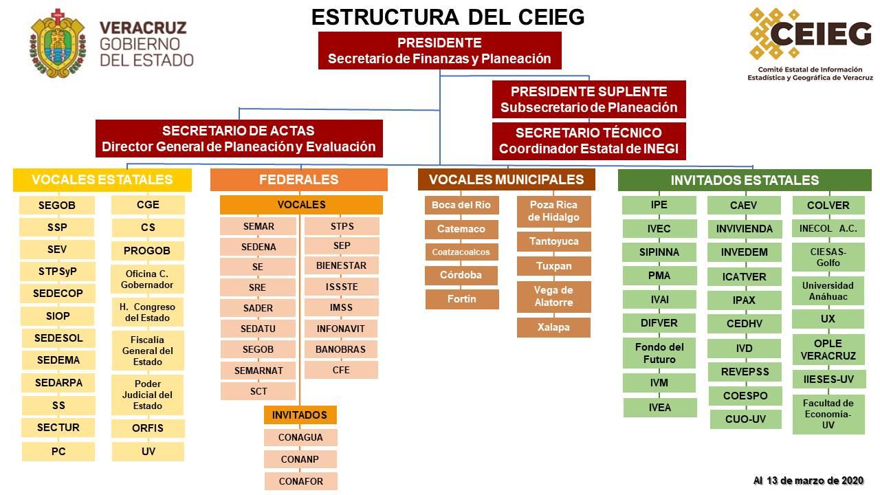 Estructura del CEIEG al 20 marzo 2020