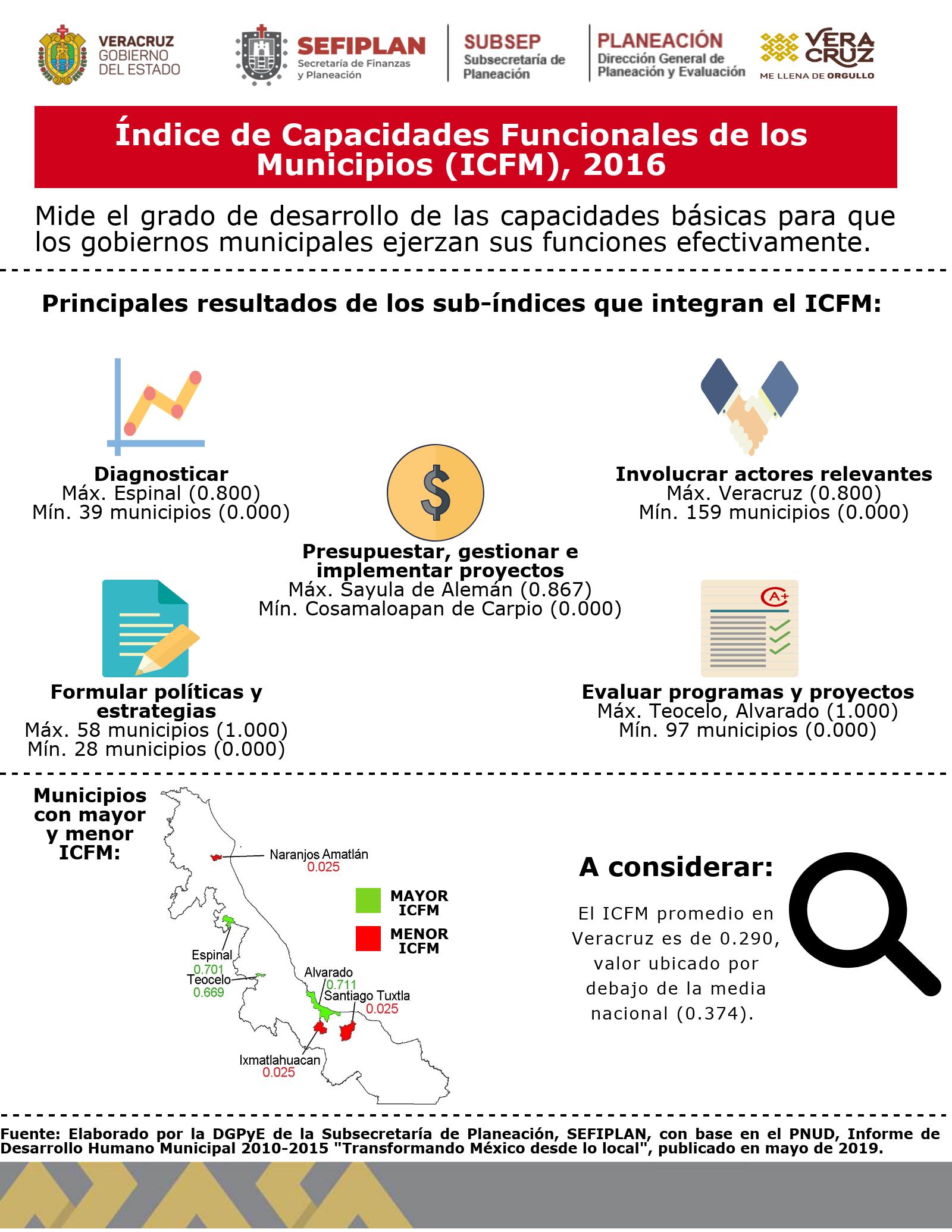 Infografía Veracruz (Edo. y municipios) ICFM 2016.SubsPlaneac
